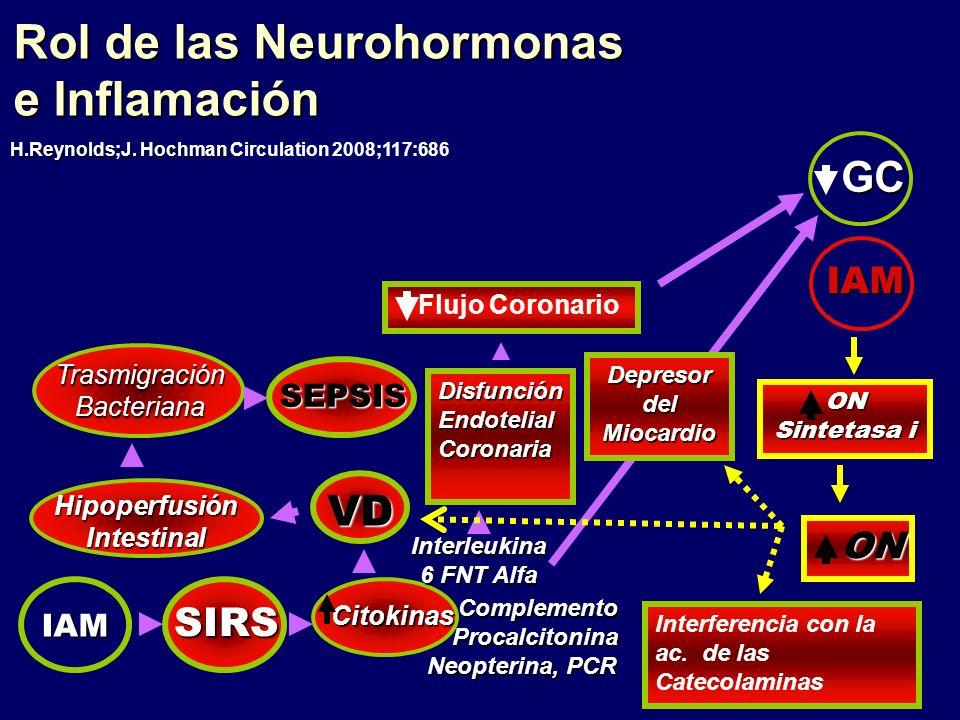 Rol de las Neurohormonas e Inflamación H.Reynolds;J. Hochman H.Reynolds;J. Hochman Circulation 2008;117:686. Complemento. Procalcitonina Neopterina, P