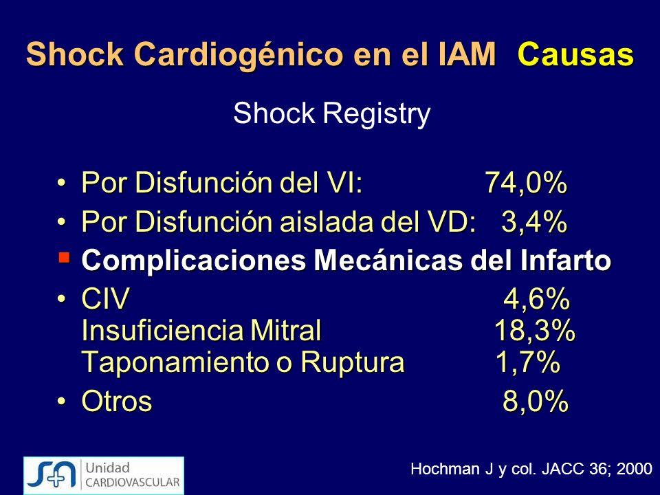 Shock Cardiogénico en el IAM Causas Por Disfunción del VI: 74,0%Por Disfunción del VI: 74,0% Por Disfunción aislada del VD: 3,4%Por Disfunción aislada