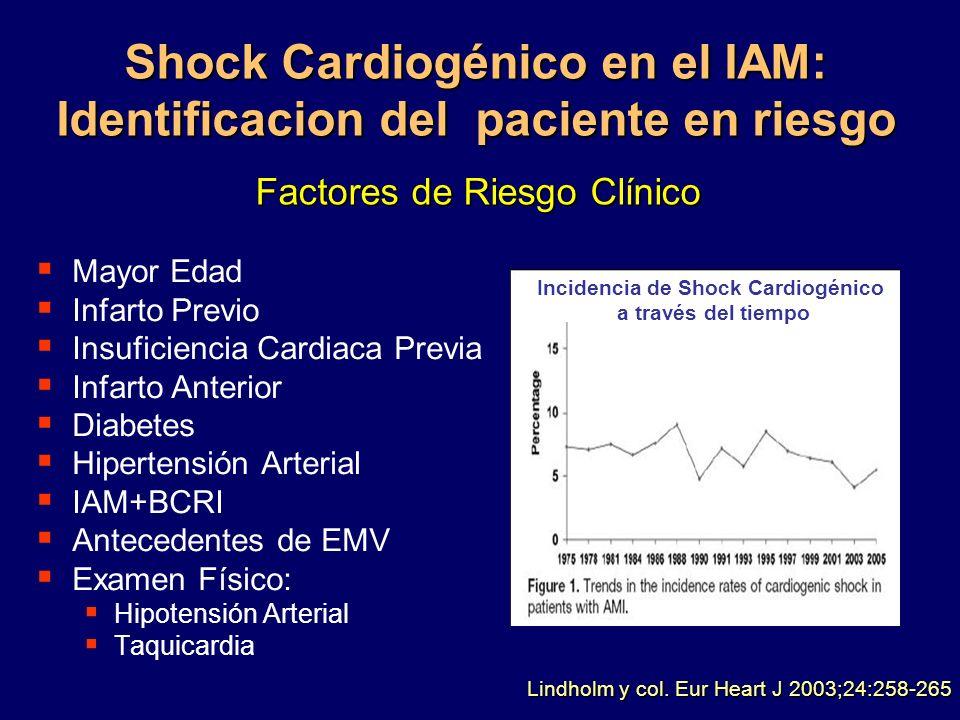 Shock Cardiogénico en el IAM: Identificacion del paciente en riesgo Mayor Edad Infarto Previo Insuficiencia Cardiaca Previa Infarto Anterior Diabetes