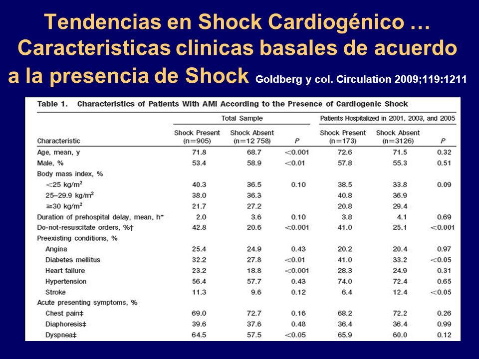 Tendencias en Shock Cardiogénico … Caracteristicas clinicas basales de acuerdo a la presencia de Shock Goldberg y col. Circulation 2009;119:1211