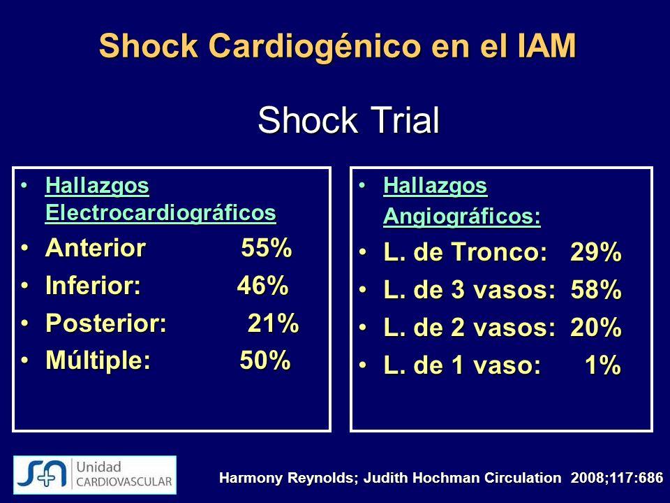 Shock Cardiogénico en el IAM Hallazgos ElectrocardiográficosHallazgos Electrocardiográficos Anterior 55%Anterior 55% Inferior: 46%Inferior: 46% Poster