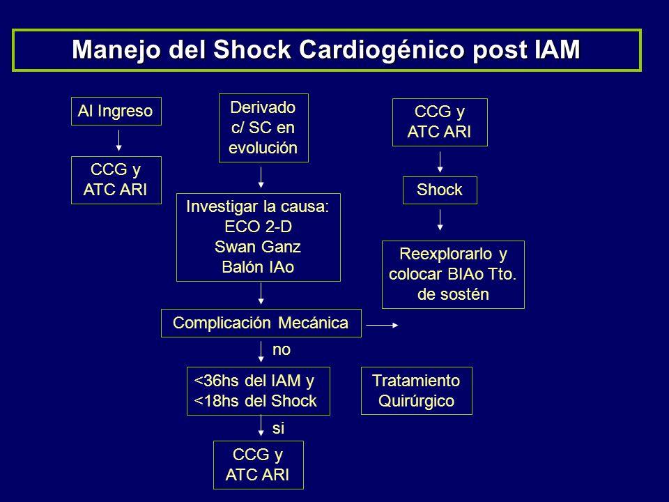 Manejo del Shock Cardiogénico post IAM Al Ingreso CCG y ATC ARI <36hs del IAM y <18hs del Shock CCG y ATC ARI Derivado c/ SC en evolución Investigar l