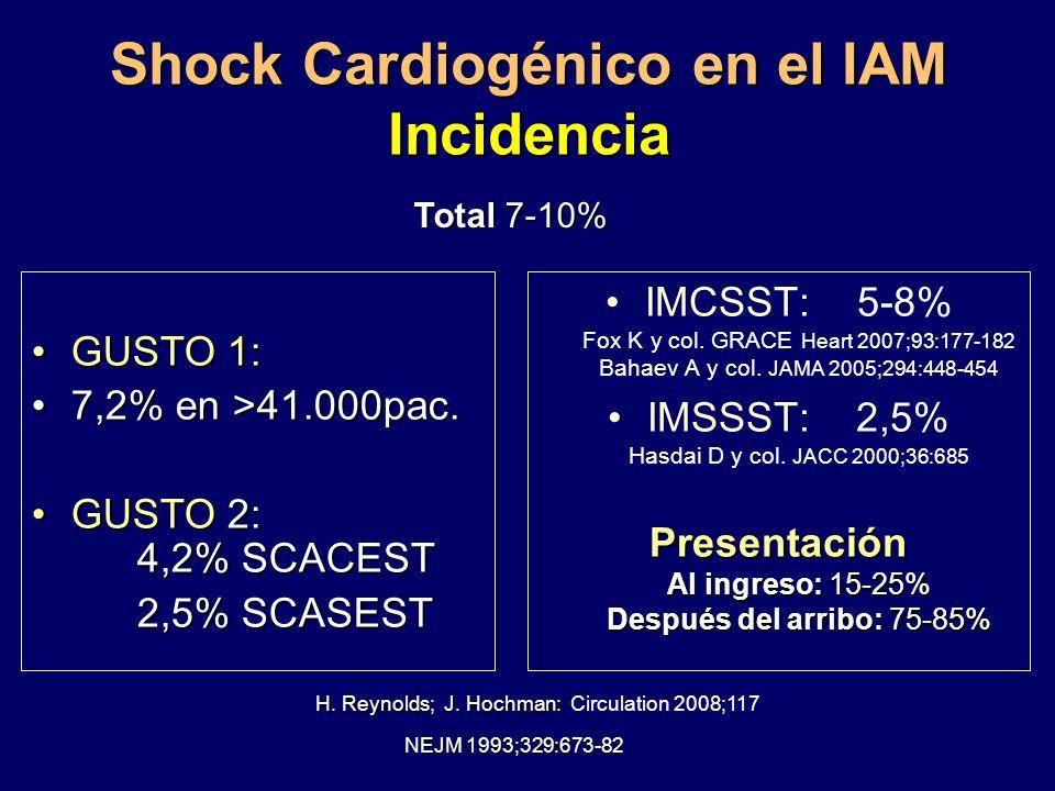 Shock Cardiogénico en el IAM Incidencia IMCSST: 5-8% Fox K y col. GRACE Heart 2007;93:177-182 Bahaev A y col. JAMA 2005;294:448-454 IMSSST: 2,5% Hasda