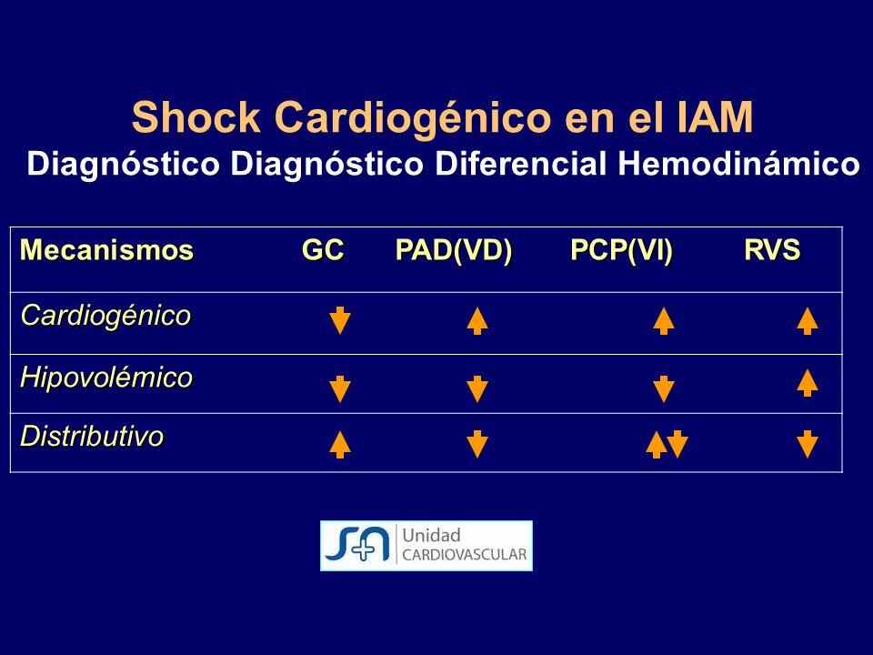Shock Cardiogénico en el IAM Diagnóstico Diagnóstico Diferencial Hemodinámico Mecanismos GC GCPAD(VD)PCP(VI) RVS Cardiogénico Hipovolémico Distributiv