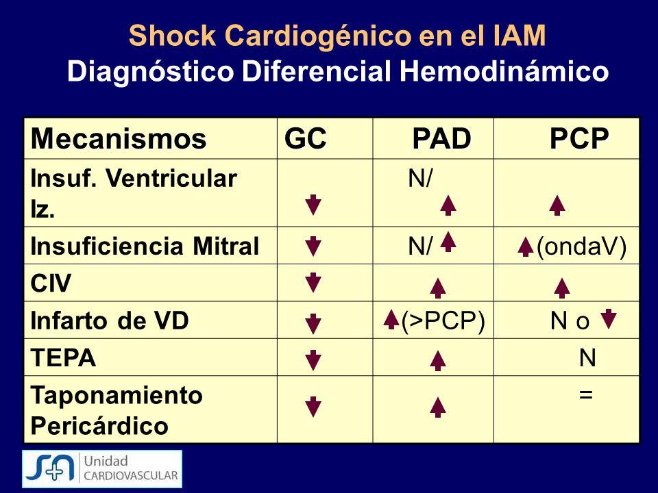 Shock Cardiogénico en el IAM Diagnóstico Diferencial Hemodinámico MecanismosGC PAD PAD PCP PCP Insuf. Ventricular Iz. N/ Insuficiencia Mitral N/ (onda