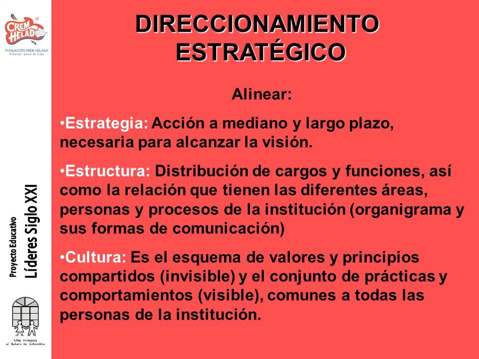 DIRECCIONAMIENTOESTRATÉGICO Alinear: Estrategia: Acción a mediano y largo plazo, necesaria para alcanzar la visión. Estructura: Distribución de cargos