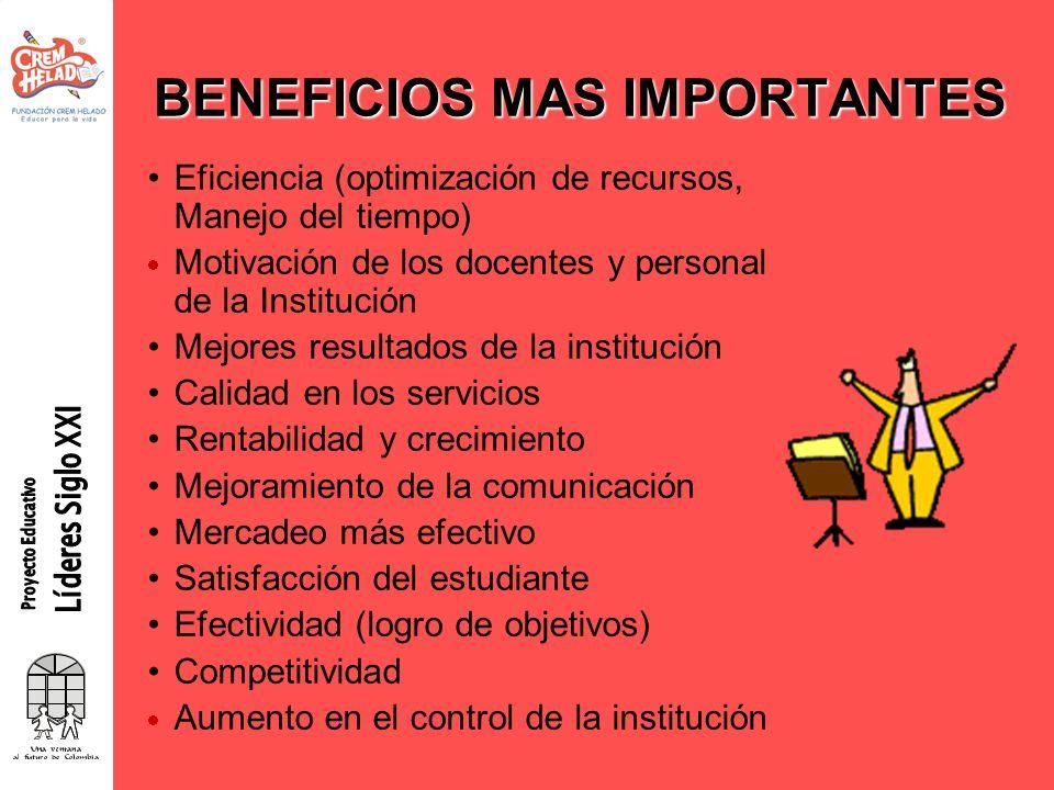 BENEFICIOS MAS IMPORTANTES Eficiencia (optimización de recursos, Manejo del tiempo) Motivación de los docentes y personal de la Institución Mejores re