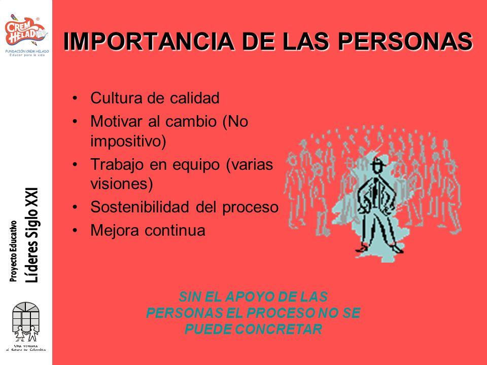 IMPORTANCIA DE LAS PERSONAS Cultura de calidad Motivar al cambio (No impositivo) Trabajo en equipo (varias visiones) Sostenibilidad del proceso Mejora