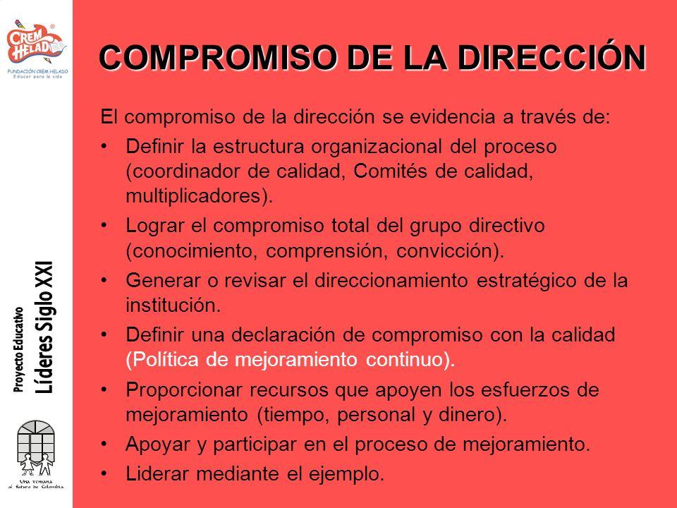 COMPROMISO DE LA DIRECCIÓN El compromiso de la dirección se evidencia a través de: Definir la estructura organizacional del proceso (coordinador de ca