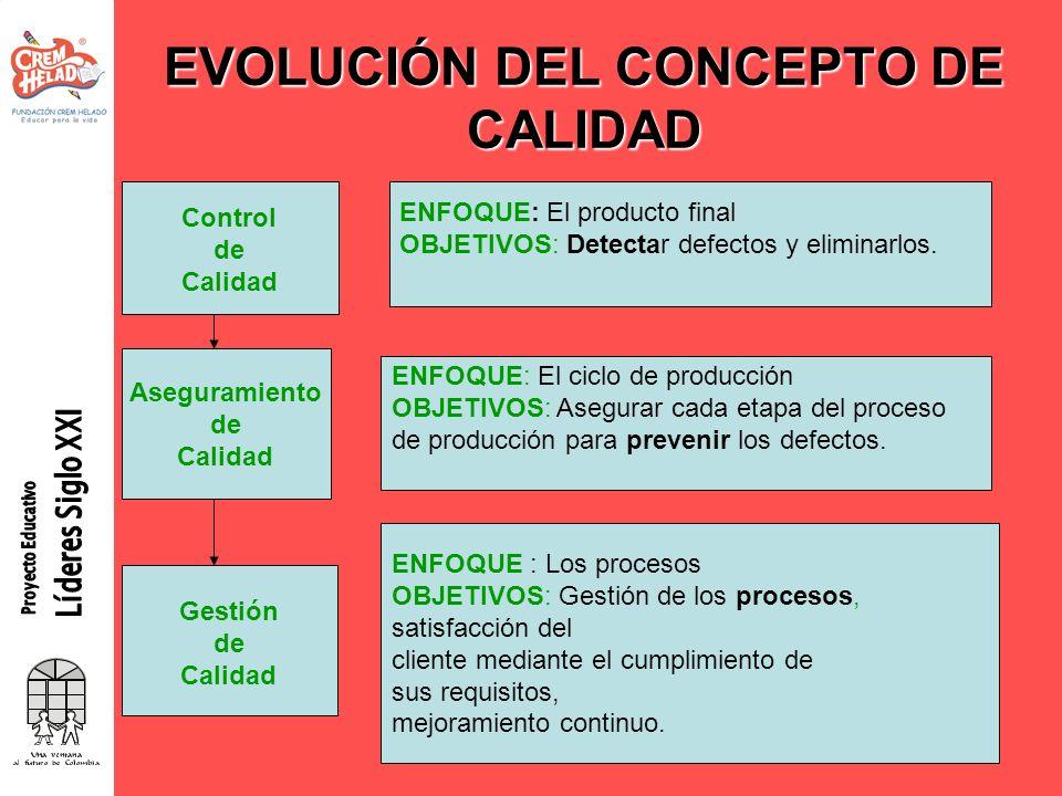 EVOLUCIÓN DEL CONCEPTO DE CALIDAD Control de Calidad ENFOQUE: El producto final OBJETIVOS: Detectar defectos y eliminarlos. Aseguramiento de Calidad E