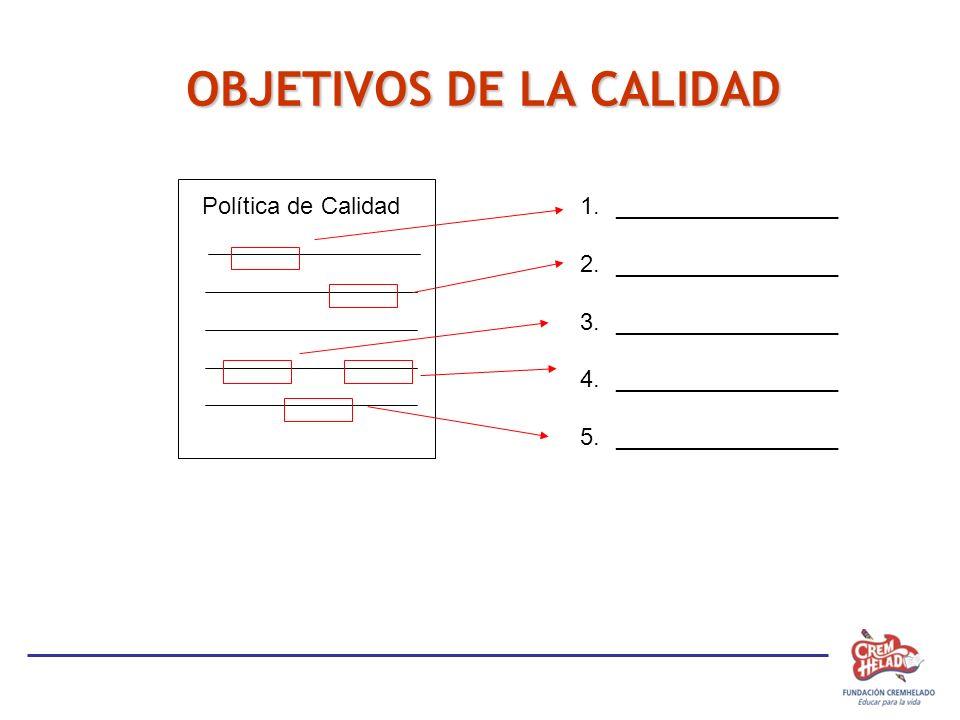 IDENTIFICAR LOS FACTORES CLAVES DE ÉXITO (FCE) Política de Calidad1._________________ 2._________________ 3._________________ 4._________________ 5.__