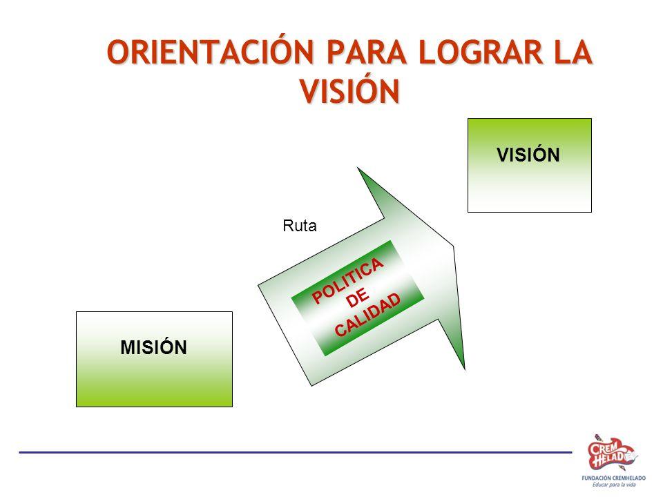 ORIENTACIÓN PARA LOGRAR LA VISIÓN MISIÓN VISIÓN POLITICA DE CALIDAD Ruta