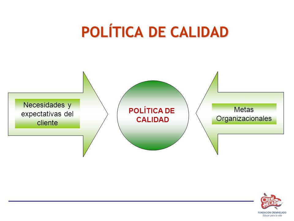 POLÍTICA DE CALIDAD POLÍTICA DE CALIDAD Necesidades y expectativas del cliente Metas Organizacionales