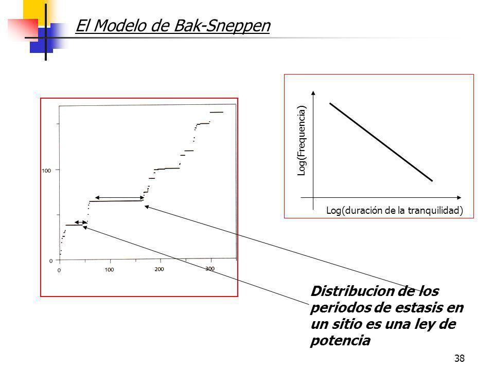 38 Distribucion de los periodos de estasis en un sitio es una ley de potencia El Modelo de Bak-Sneppen Log(duración de la tranquilidad) Log(Frequencia
