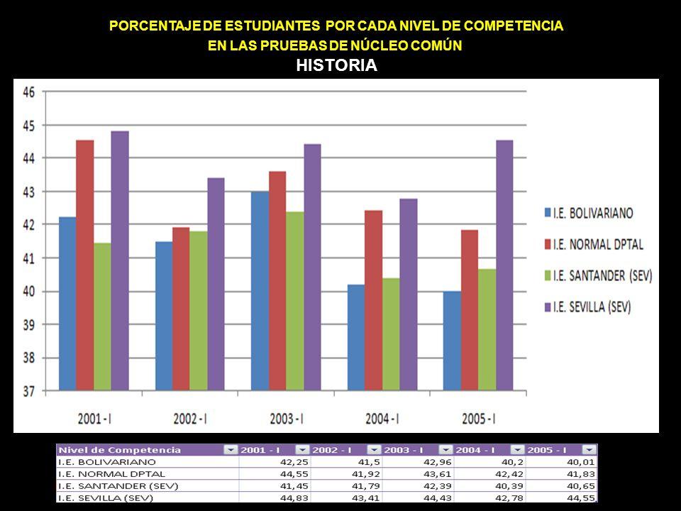 PORCENTAJE DE ESTUDIANTES POR CADA NIVEL DE COMPETENCIA EN LAS PRUEBAS DE NÚCLEO COMÚN HISTORIA