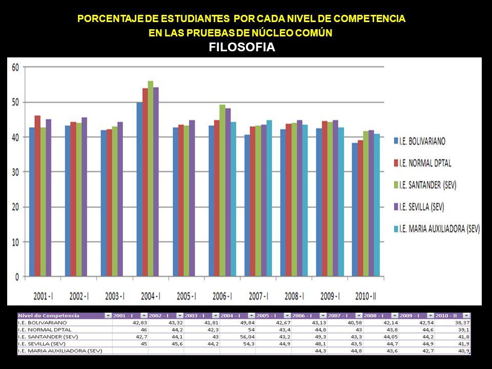 PORCENTAJE DE ESTUDIANTES POR CADA NIVEL DE COMPETENCIA EN LAS PRUEBAS DE NÚCLEO COMÚN FILOSOFIA