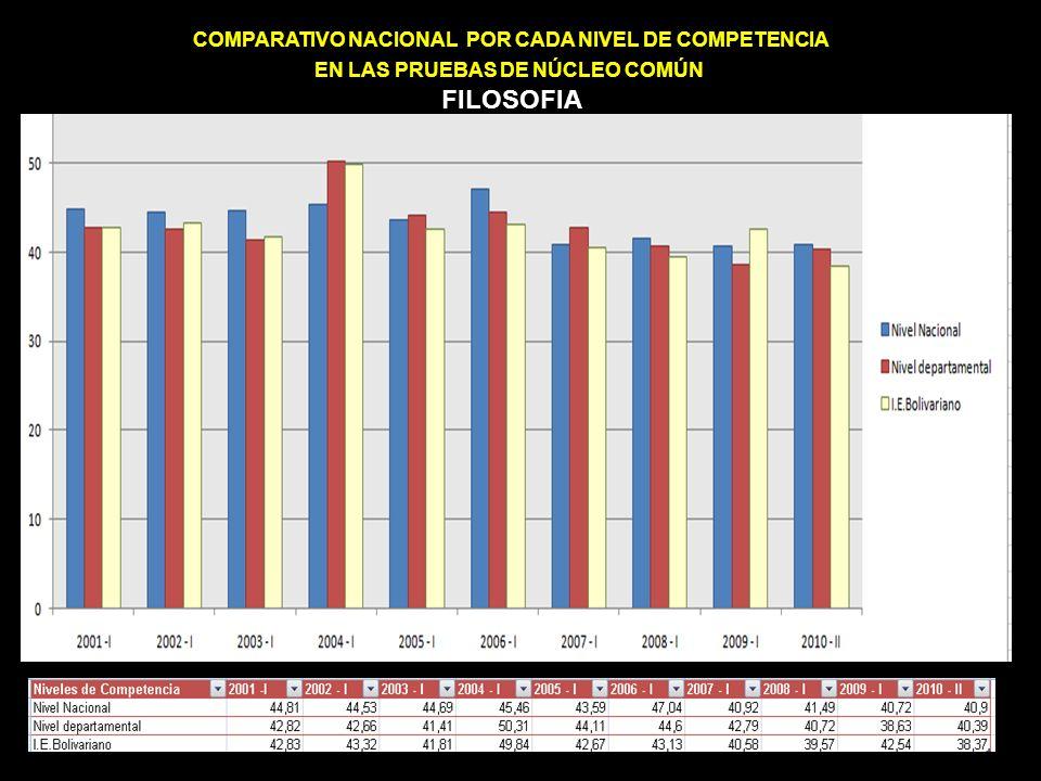 COMPARATIVO NACIONAL POR CADA NIVEL DE COMPETENCIA EN LAS PRUEBAS DE NÚCLEO COMÚN FILOSOFIA