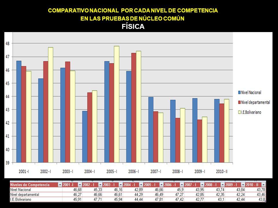 COMPARATIVO NACIONAL POR CADA NIVEL DE COMPETENCIA EN LAS PRUEBAS DE NÚCLEO COMÚN FÍSICA