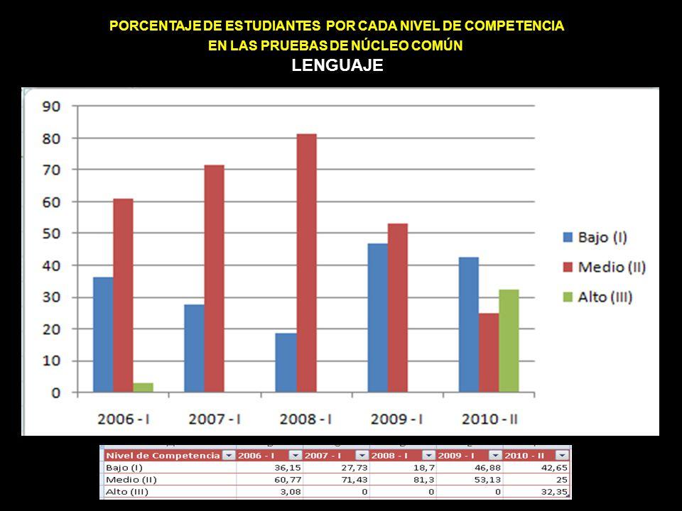 PORCENTAJE DE ESTUDIANTES POR CADA NIVEL DE COMPETENCIA EN LAS PRUEBAS DE NÚCLEO COMÚN LENGUAJE