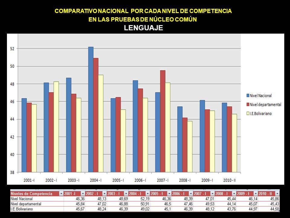COMPARATIVO NACIONAL POR CADA NIVEL DE COMPETENCIA EN LAS PRUEBAS DE NÚCLEO COMÚN LENGUAJE