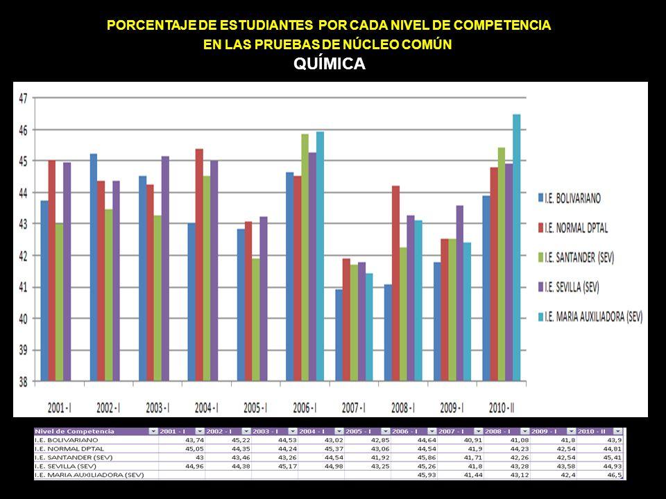 PORCENTAJE DE ESTUDIANTES POR CADA NIVEL DE COMPETENCIA EN LAS PRUEBAS DE NÚCLEO COMÚN QUÍMICA