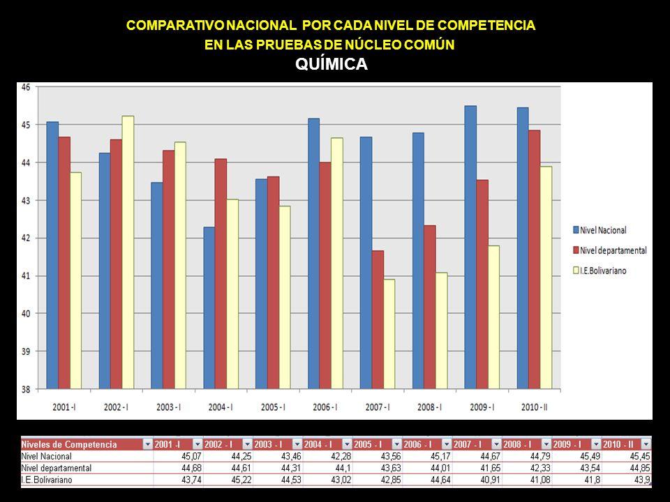 COMPARATIVO NACIONAL POR CADA NIVEL DE COMPETENCIA EN LAS PRUEBAS DE NÚCLEO COMÚN QUÍMICA