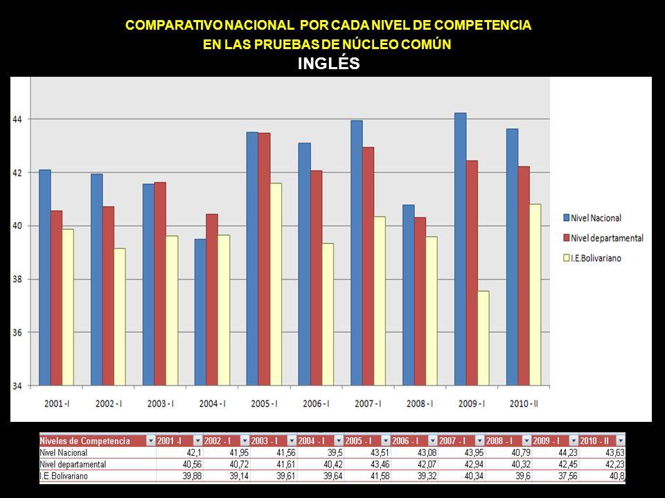 COMPARATIVO NACIONAL POR CADA NIVEL DE COMPETENCIA EN LAS PRUEBAS DE NÚCLEO COMÚN INGLÉS