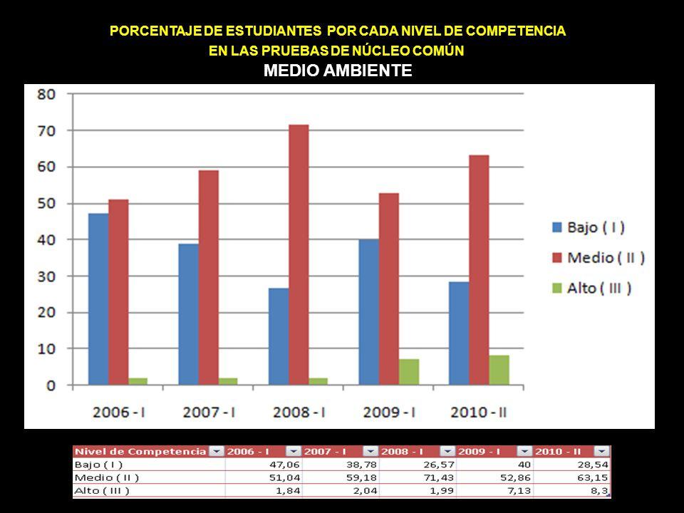 PORCENTAJE DE ESTUDIANTES POR CADA NIVEL DE COMPETENCIA EN LAS PRUEBAS DE NÚCLEO COMÚN MEDIO AMBIENTE