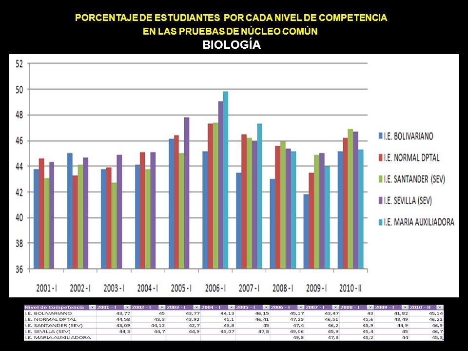 PORCENTAJE DE ESTUDIANTES POR CADA NIVEL DE COMPETENCIA EN LAS PRUEBAS DE NÚCLEO COMÚN INGLÉS