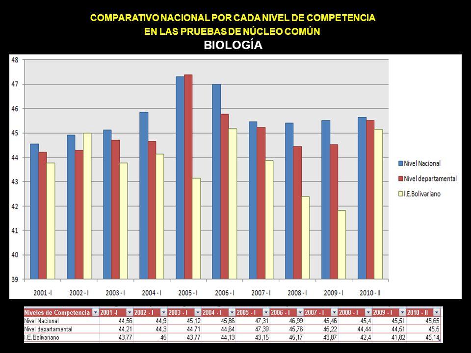 COMPARATIVO NACIONAL POR CADA NIVEL DE COMPETENCIA EN LAS PRUEBAS DE NÚCLEO COMÚN BIOLOGÍA