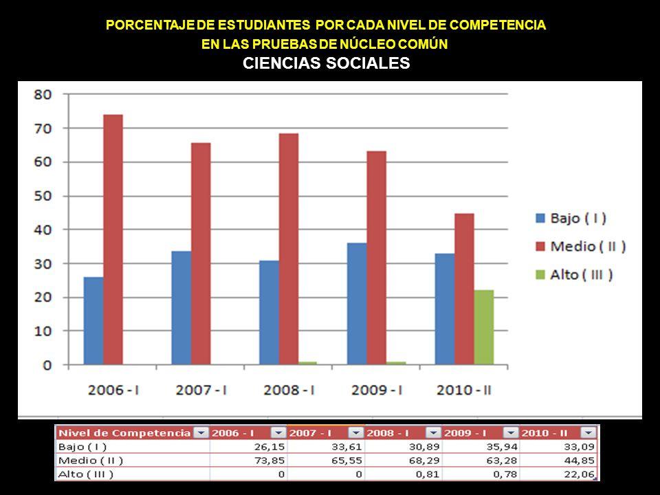 PORCENTAJE DE ESTUDIANTES POR CADA NIVEL DE COMPETENCIA EN LAS PRUEBAS DE NÚCLEO COMÚN MATEMÁTICAS