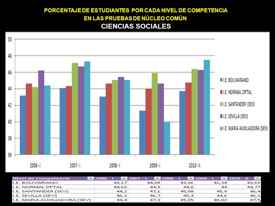 PORCENTAJE DE ESTUDIANTES POR CADA NIVEL DE COMPETENCIA EN LAS PRUEBAS DE NÚCLEO COMÚN CIENCIAS SOCIALES