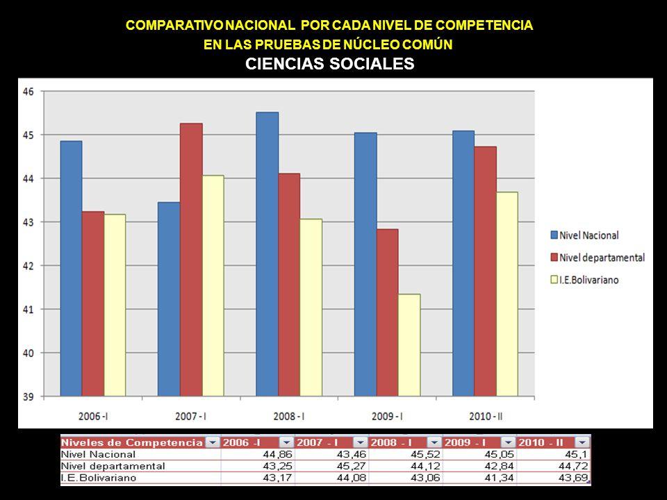 COMPARATIVO NACIONAL POR CADA NIVEL DE COMPETENCIA EN LAS PRUEBAS DE NÚCLEO COMÚN CIENCIAS SOCIALES