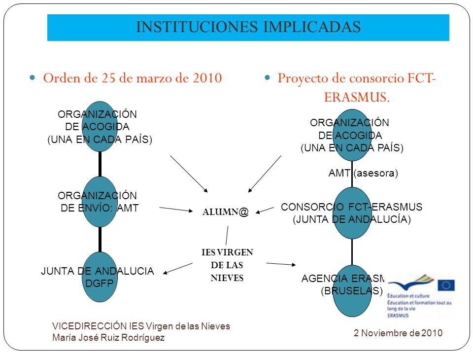 INSTITUCIONES IMPLICADAS VICEDIRECCIÓN IES Virgen de las Nieves María José Ruiz Rodríguez Orden de 25 de marzo de 2010 Proyecto de consorcio FCT- ERAS