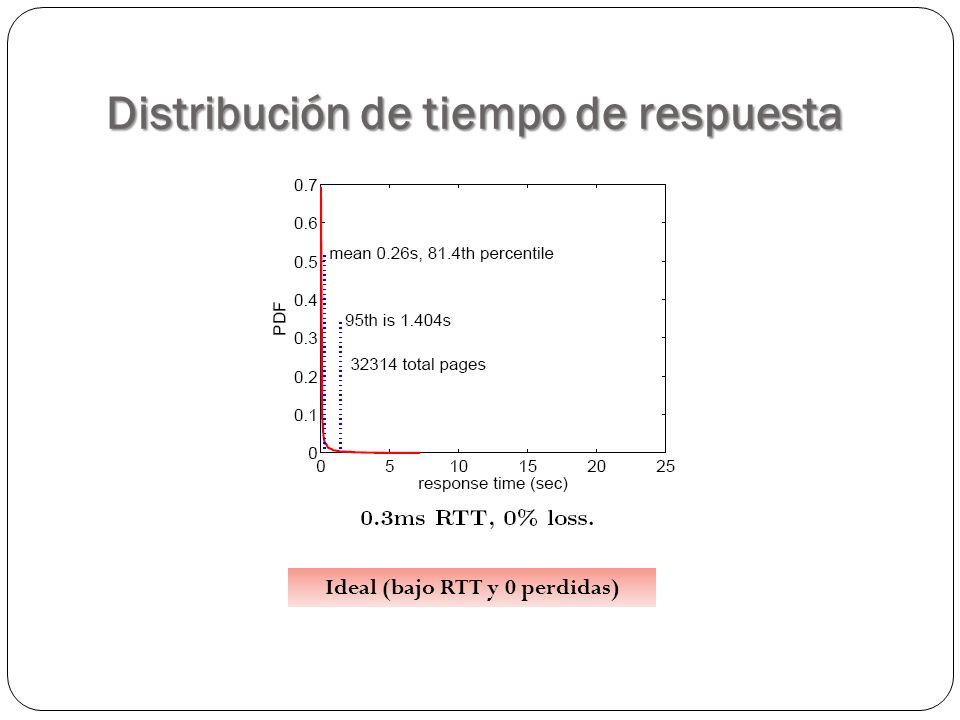 Distribución de tiempo de respuesta Ideal (bajo RTT y 0 perdidas)