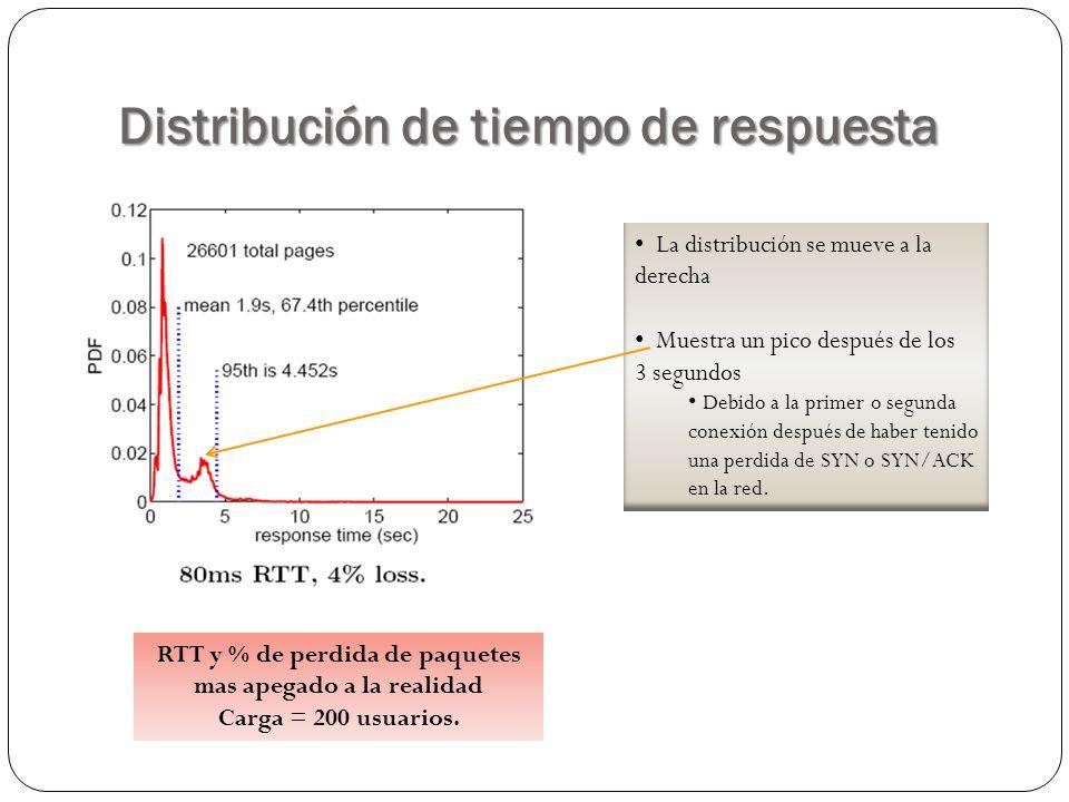 Distribución de tiempo de respuesta RTT y % de perdida de paquetes mas apegado a la realidad Carga = 200 usuarios. La distribución se mueve a la derec
