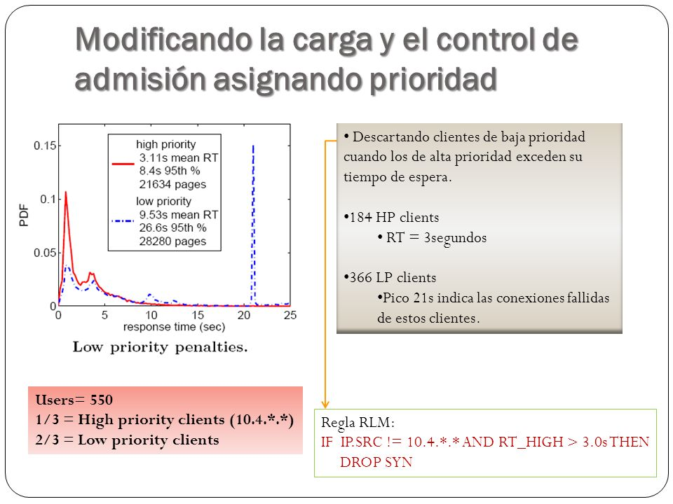 Modificando la carga y el control de admisión asignando prioridad Users= 550 1/3 = High priority clients (10.4.*.*) 2/3 = Low priority clients Regla RLM: IF IP.SRC != 10.4.*.* AND RT_HIGH > 3.0s THEN DROP SYN Descartando clientes de baja prioridad cuando los de alta prioridad exceden su tiempo de espera.