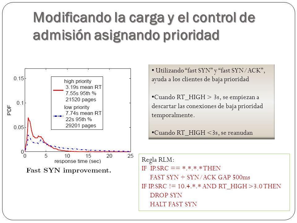 Modificando la carga y el control de admisión asignando prioridad Utilizando fast SYN y fast SYN/ACK, ayuda a los clientes de baja prioridad Cuando RT_HIGH > 3s, se empiezan a descartar las conexiones de baja prioridad temporalmente.