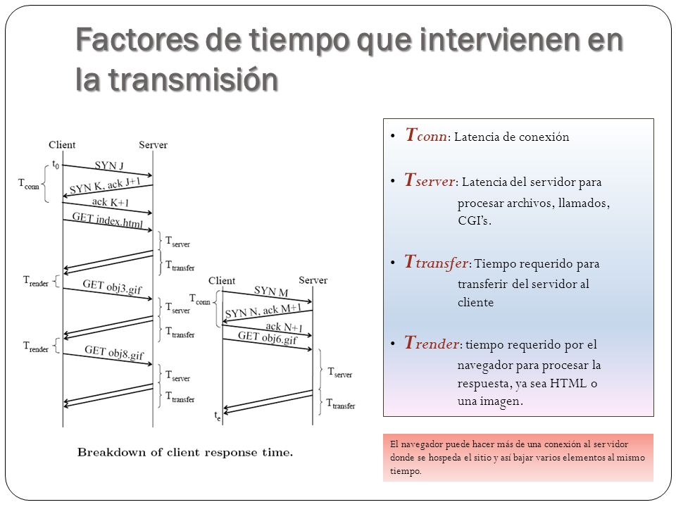 Factores de tiempo que intervienen en la transmisión T conn : Latencia de conexión T server : Latencia del servidor para procesar archivos, llamados, CGIs.
