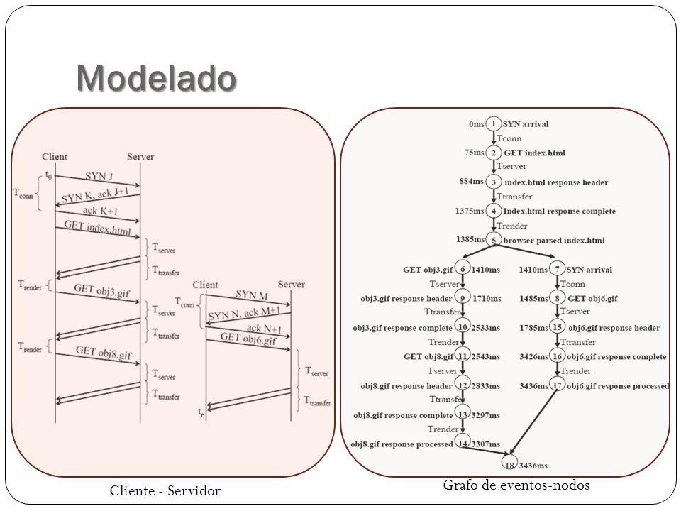 Modelado Cliente - Servidor Grafo de eventos-nodos