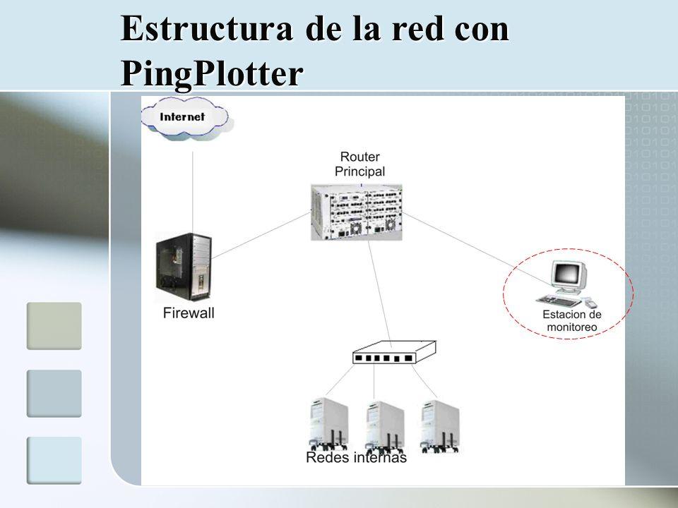 Conclusiones de Ping Plotter Pros: Sistema de alerta integrada Interfaz Grafica bajo Windows Manuales disponibles Contras: Costo ($25dlls - $200dlls) por licencia Necesita una estación de monitoreo desde la cual se hacen pruebas hacia distintos puntos de la red.