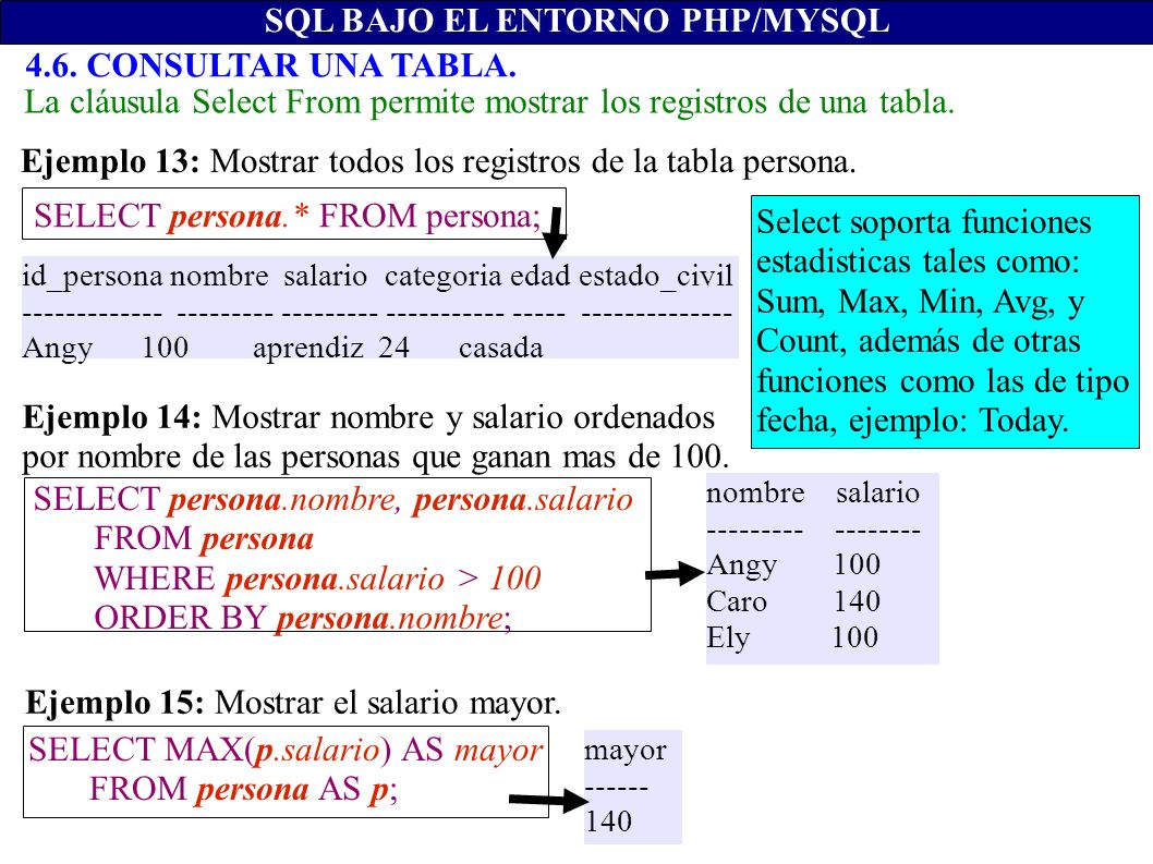 SELECT persona.* FROM persona; SELECT persona.nombre, persona.salario FROM persona WHERE persona.salario > 100 ORDER BY persona.nombre; SELECT MAX(p.salario) AS mayor FROM persona AS p; mayor ------ 140 nombre salario --------- -------- Angy 100 Caro 140 Ely 100 id_persona nombre salario categoria edad estado_civil ------------- --------- --------- ----------- ----- -------------- Angy 100 aprendiz 24 casada SQL BAJO EL ENTORNO PHP/MYSQL 4.6.