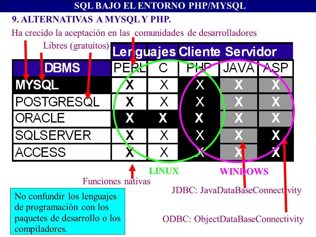 9. ALTERNATIVAS A MYSQL Y PHP. SQL BAJO EL ENTORNO PHP/MYSQL JDBC: JavaDataBaseConnectivity ODBC: ObjectDataBaseConnectivity Funciones nativas Libres
