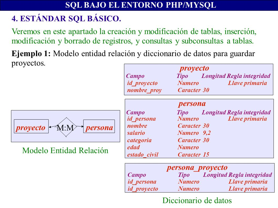 CREATE TABLE proyecto ( id_proyecto INTEGER PRIMARY KEY AUTO_INCREMENT, nombre_proy VARCHAR(30) NOT NULL); CREATE TABLE persona ( id_persona INTEGER PRIMARY KEY, nombre VARCHAR(30) NOT NULL, salario INTEGER(9), categoria VARCHAR(15), edad INTEGER, estado_civil VARCHAR(15) ); CREATE TABLE persona_proyecto ( id_persona INTEGER NOT NULL REFERENCES persona(id_persona), id_proyecto INTEGER NOT NULL REFERENCES proyecto(id_proyecto), PRIMARY KEY (id_persona, id_proyecto) ); 4.1.