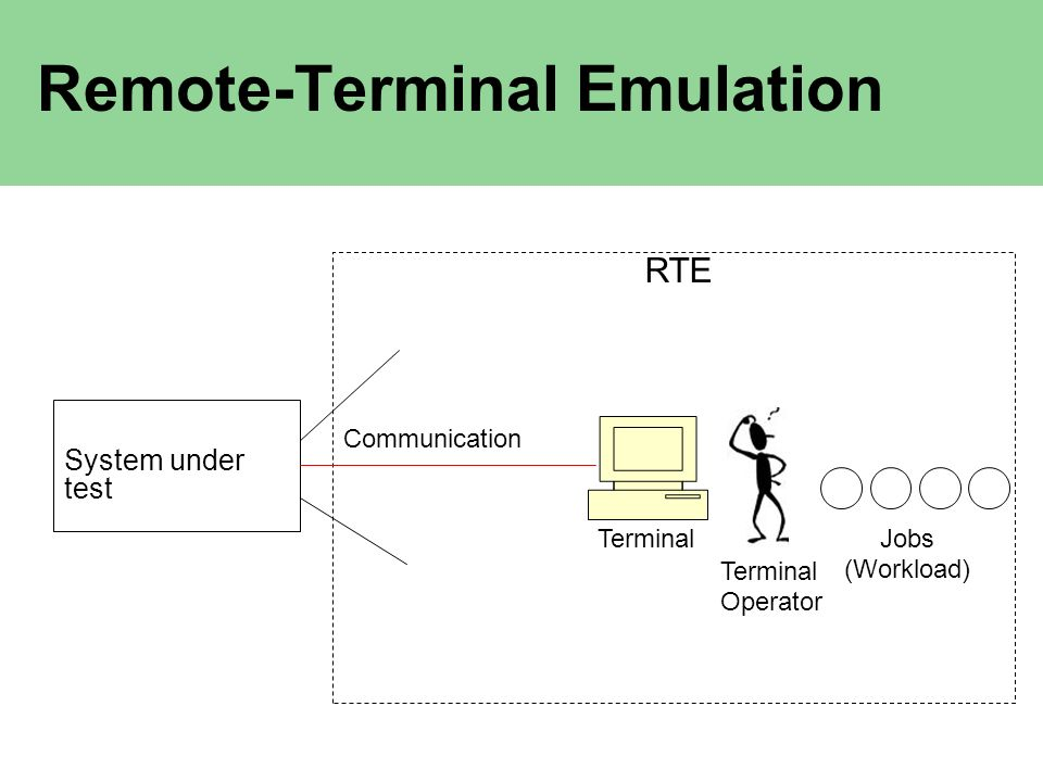 Remote-Terminal Emulation System under test RTE Communication TerminalJobs (Workload) Terminal Operator