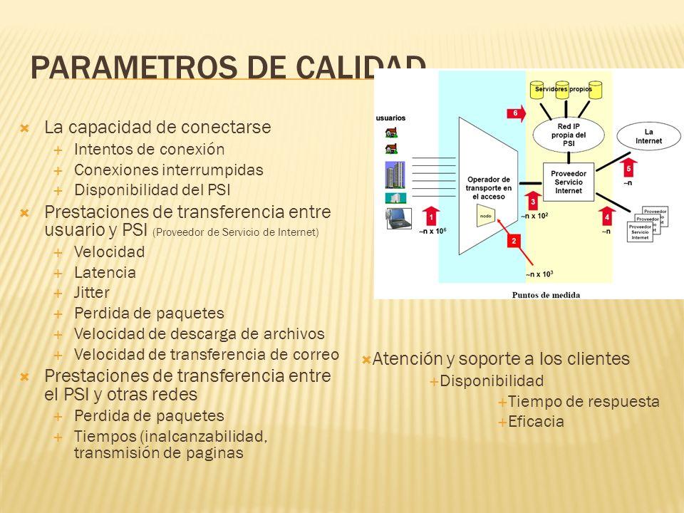 PARAMETROS DE CALIDAD La capacidad de conectarse Intentos de conexión Conexiones interrumpidas Disponibilidad del PSI Prestaciones de transferencia en