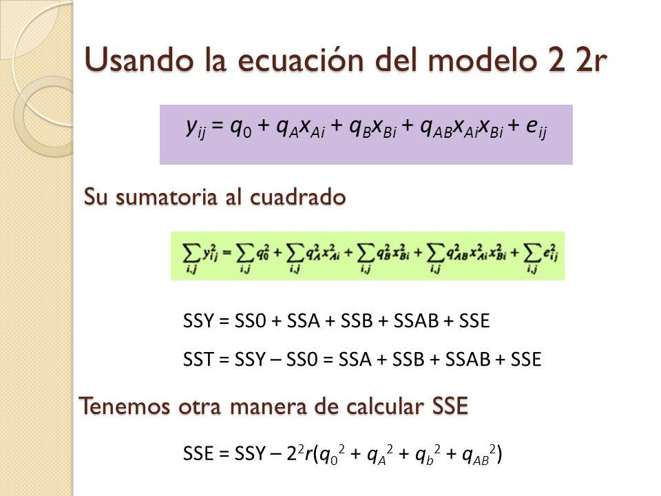 Usando la ecuación del modelo 2 2r y ij = q 0 + q A x Ai + q B x Bi + q AB x Ai x Bi + e ij Su sumatoria al cuadrado SSY = SS0 + SSA + SSB + SSAB + SSE SST = SSY – SS0 = SSA + SSB + SSAB + SSE SSE = SSY – 2 2 r(q 0 2 + q A 2 + q b 2 + q AB 2 ) Tenemos otra manera de calcular SSE