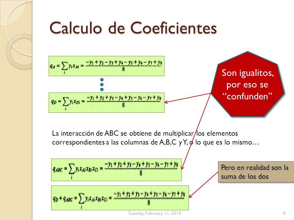 Calculo de Coeficientes Tuesday, February 11, 20144 La interacción de ABC se obtiene de multiplicar los elementos correspondientes a las columnas de A