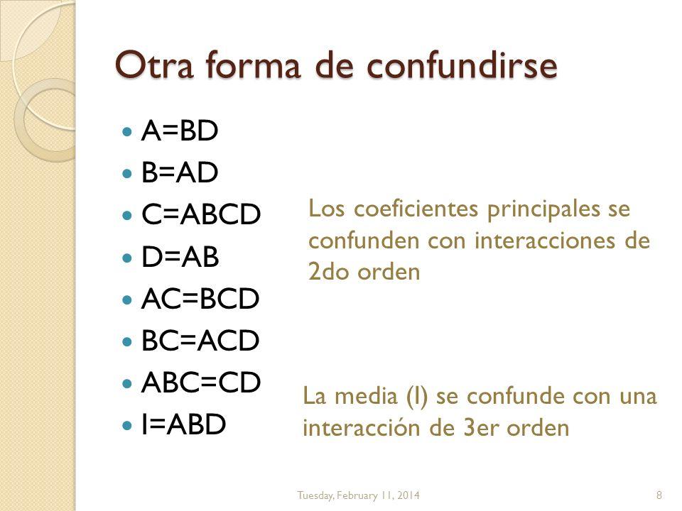 Otra forma de confundirse A=BD B=AD C=ABCD D=AB AC=BCD BC=ACD ABC=CD I=ABD Tuesday, February 11, 20148 Los coeficientes principales se confunden con i
