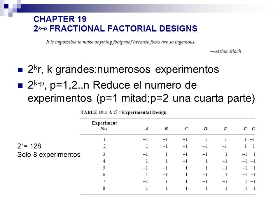 2 k r, k grandes:numerosos experimentos 2 k-p, p=1,2..n Reduce el numero de experimentos (p=1 mitad;p=2 una cuarta parte) 2 7 = 128 Solo 8 experimentos
